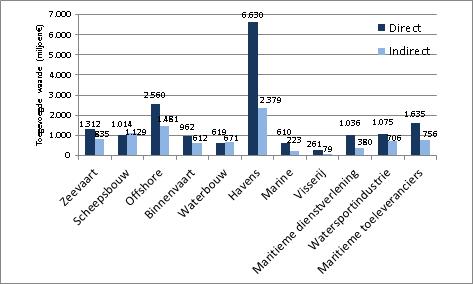 Maritiem presteert beter dan Nederlandse economie