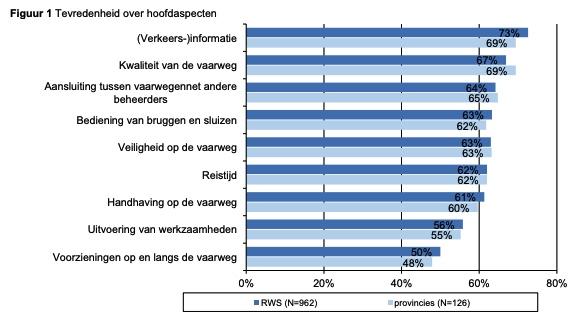 Belevingsmonitor Binnenvaart: Tevredenheid over vaarwegen overheerst