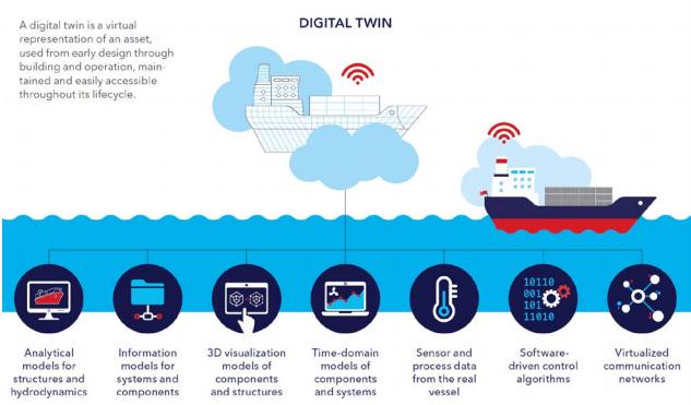 Een Digital Twin of digitale tweeling is een digitale of virtuele weergave van een werkelijk bestaand schip. (Illustratie DNV GL)