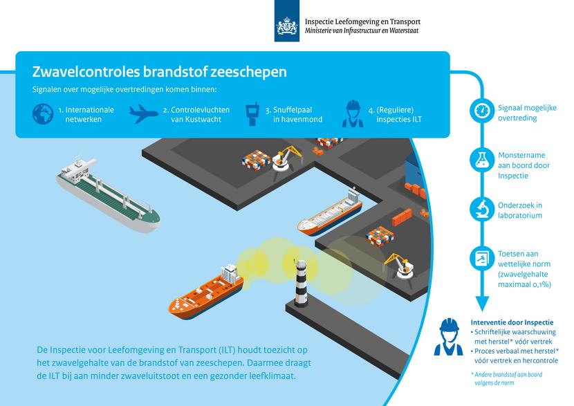Infografic van de zwavelcontrole door de ILT (Beeld: ILT)