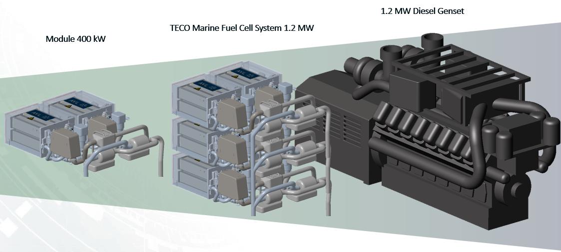 Vergelijking van de grootte van brandstofcellen met die van een dieselgenerator (Beeld Teco)