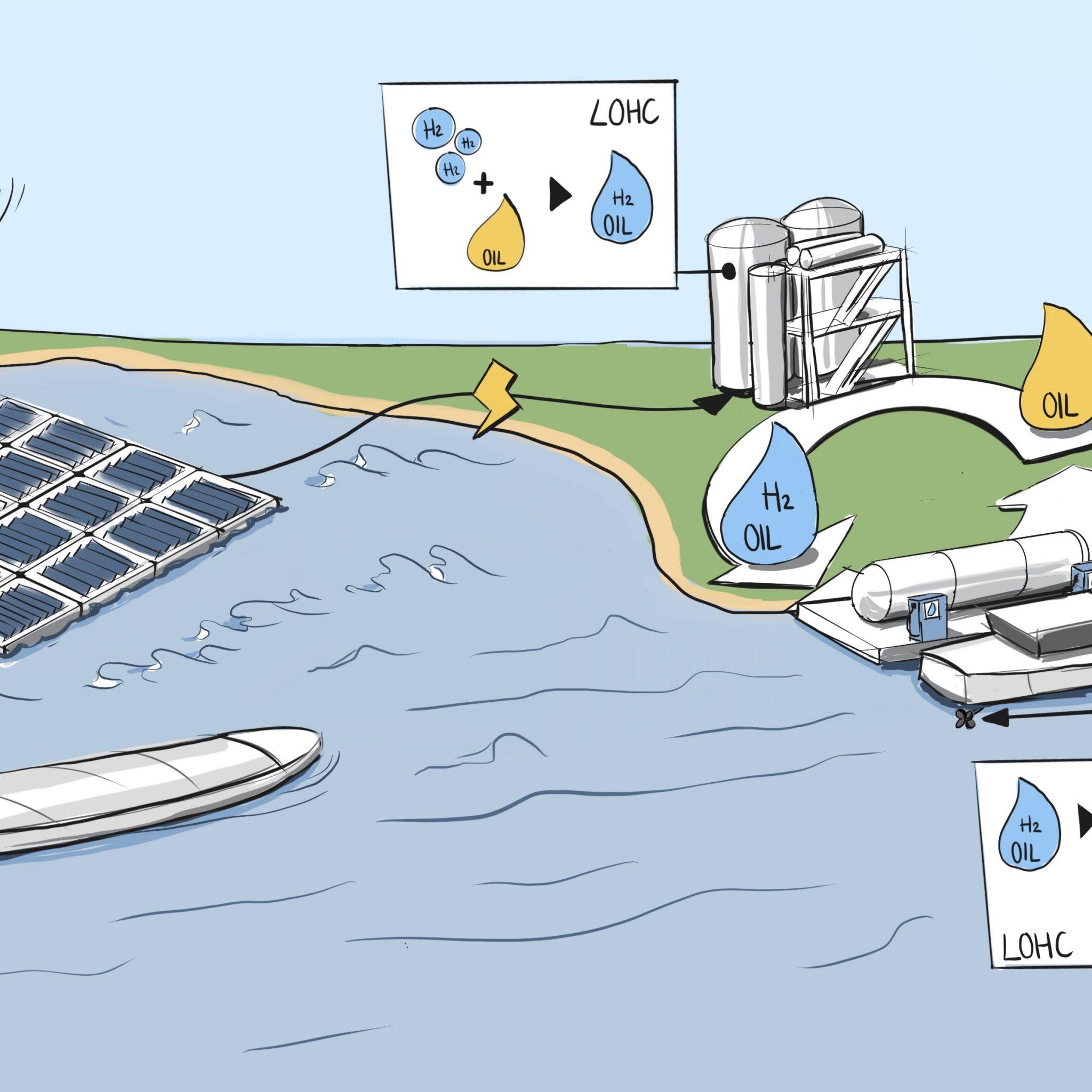 Tekening van de waterstofproductie- en testinstallatie die medio dit jaar aan de Waal in IJzendoorn van start gaat. Via het solar-eiland wordt de electrolyzer gevoed, de opgewekte waterstof gaat gekoppeld aan 'waterstofolie' naar de tankinstallatie uiteindelijk worden olie en waterstof gescheiden, waarna de olie terug gaat naar de electrolyzer. (Illustratie Dewi Wesselman)