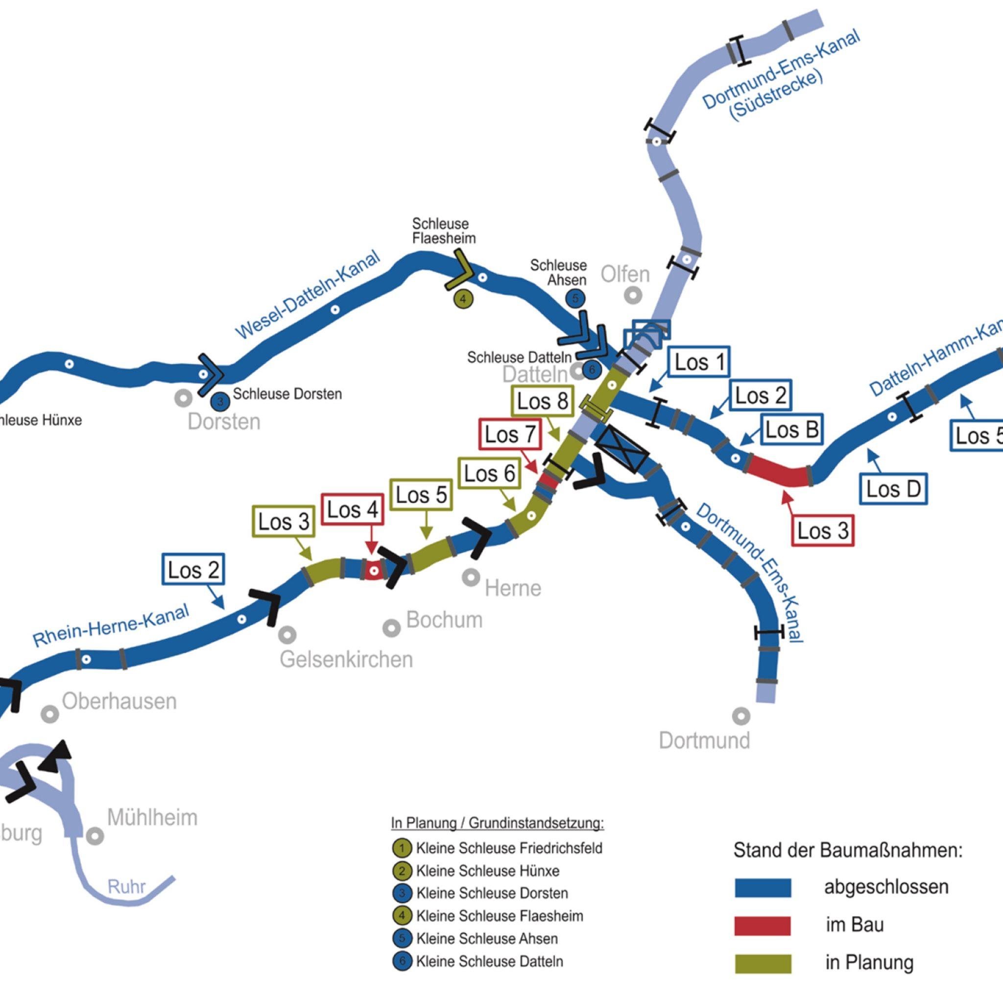 Om de binnenvaart de ruimte te geven worden het onder meer het Wesel-Dattelnkanaal, Rijn-Hernekanaal, Datteln-Hammkanaal en Dortmund-Emskanaal aangepakt.