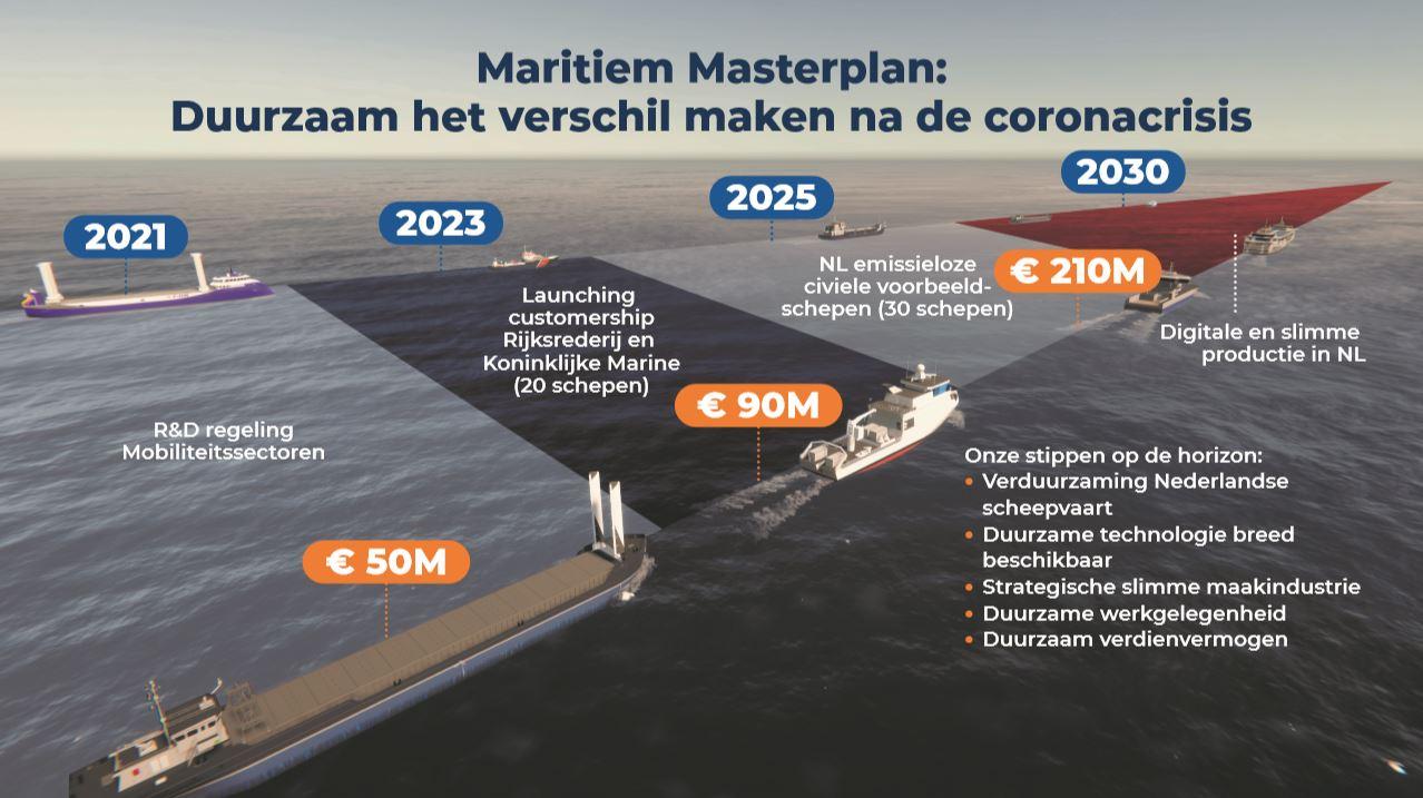 Voor de tot stand koning van het maritieme masterplan is subsidie hard nodig. (Foto Nederland Maritiem Land)